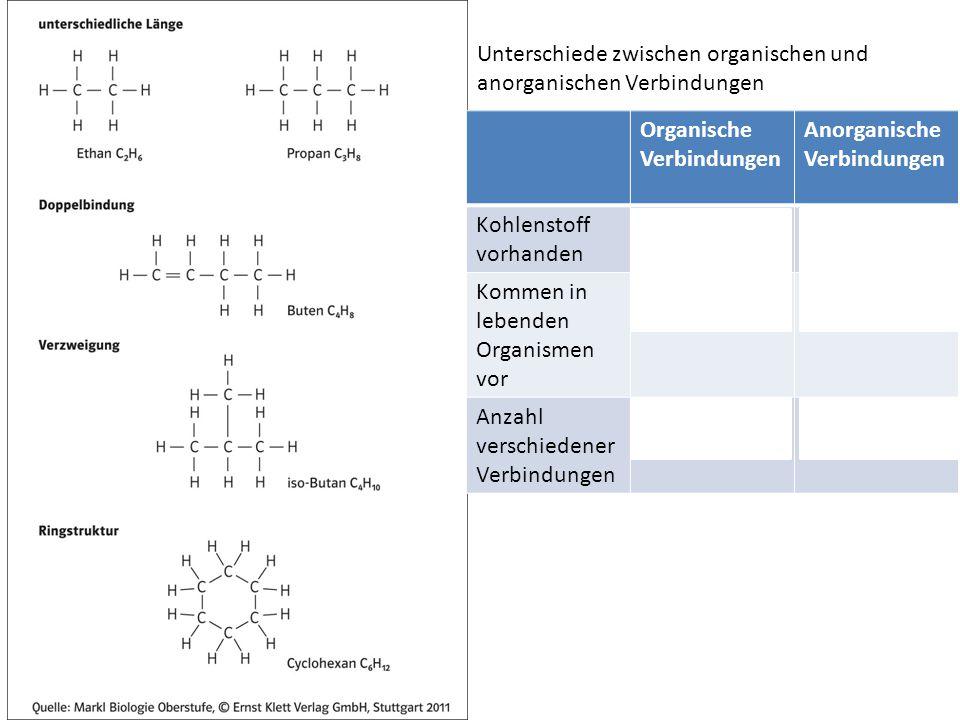 Unterschiede zwischen organischen und anorganischen Verbindungen