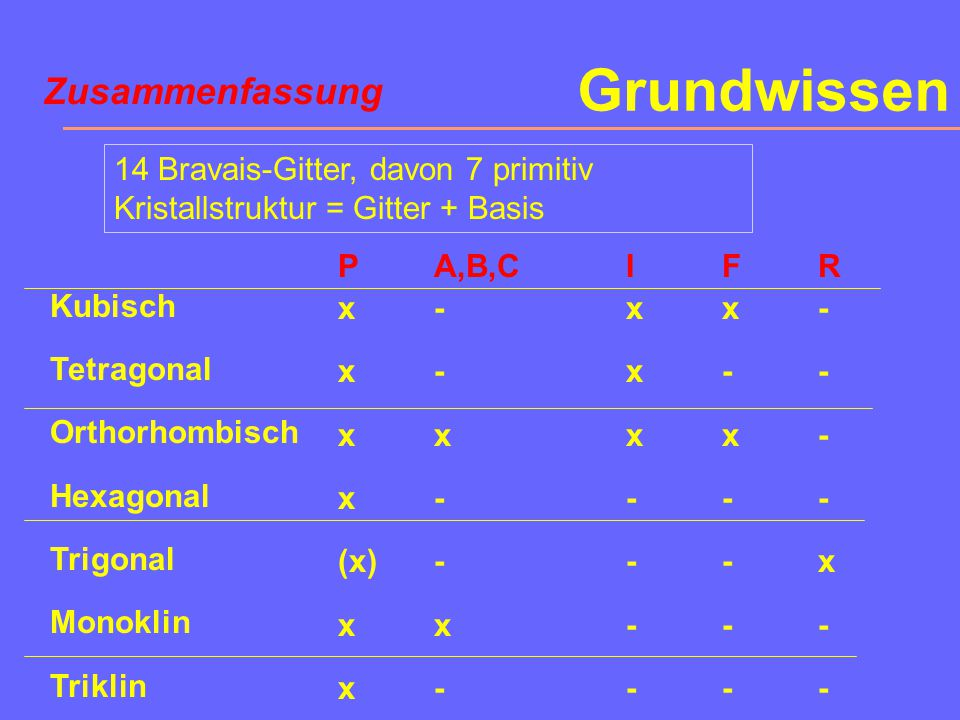 Grundwissen Zusammenfassung 14 Bravais-Gitter, davon 7 primitiv