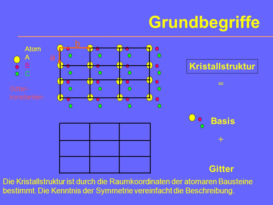 Grundbegriffe b a Kristallstruktur = Basis + Gitter