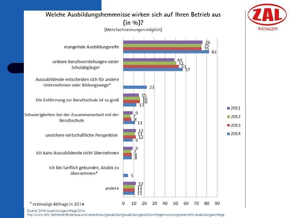 Quelle: DIHK Ausbildungsumfrage 2014 http://www. dihk