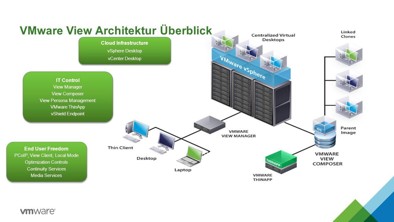 VMware View Architektur Überblick