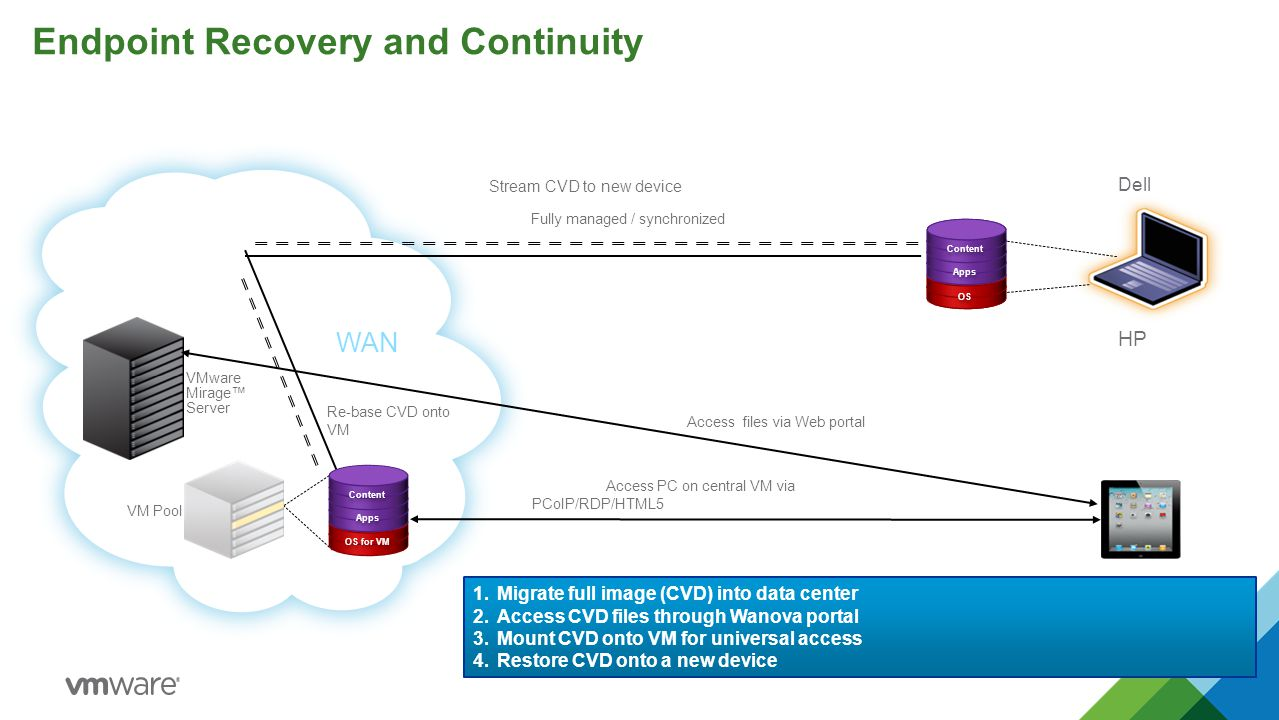 Endpoint Recovery and Continuity