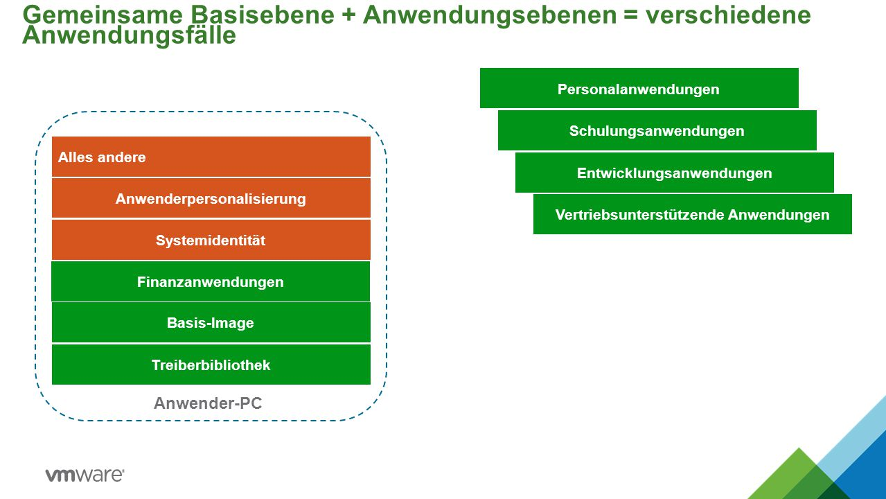 Gemeinsame Basisebene + Anwendungsebenen = verschiedene Anwendungsfälle