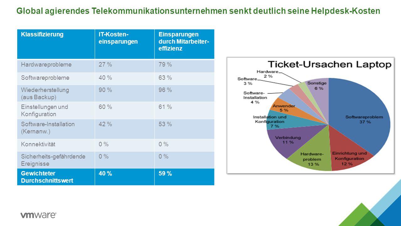 Global agierendes Telekommunikationsunternehmen senkt deutlich seine Helpdesk-Kosten