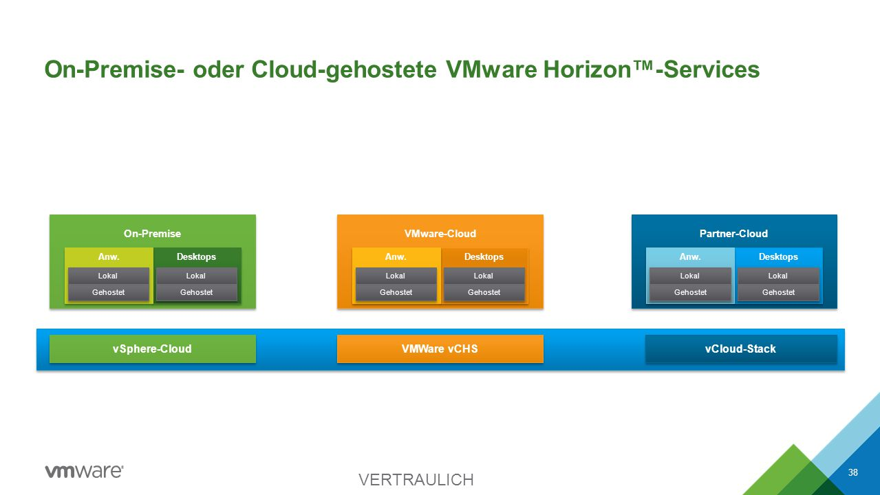 On-Premise- oder Cloud-gehostete VMware Horizon™-Services