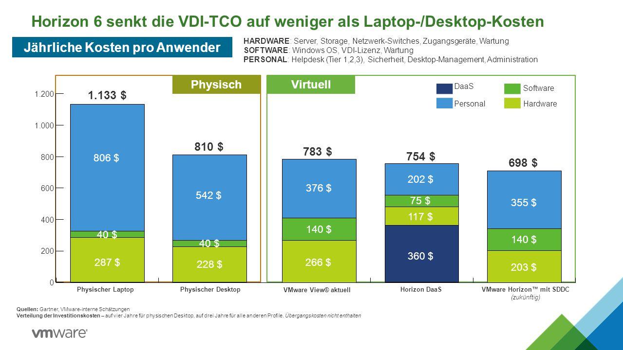 Horizon 6 senkt die VDI-TCO auf weniger als Laptop-/Desktop-Kosten