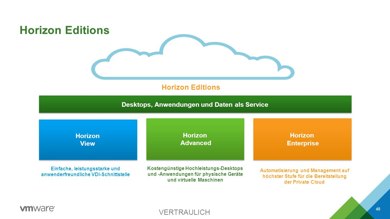 Horizon Editions Horizon Editions VERTRAULICH