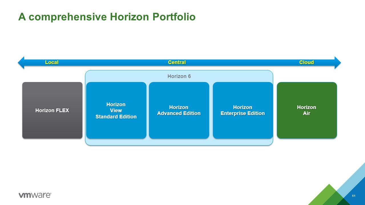A comprehensive Horizon Portfolio