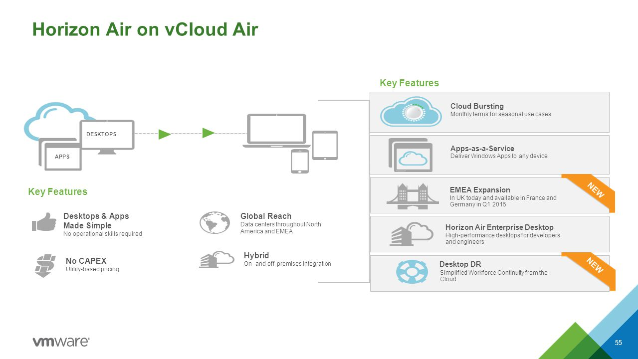 Horizon Air on vCloud Air