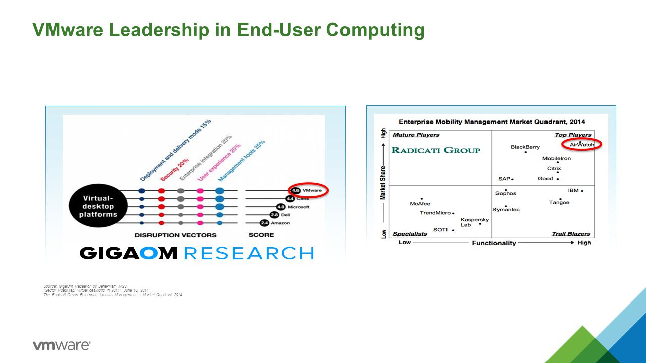 VMware Leadership in End-User Computing