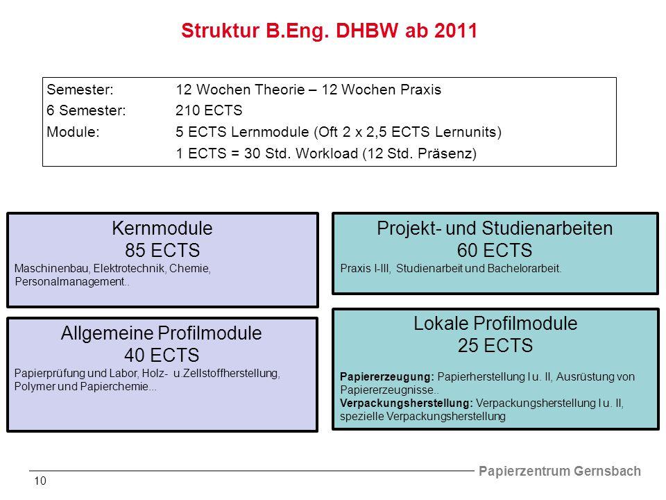 Struktur B.Eng. DHBW ab 2011 Kernmodule 85 ECTS