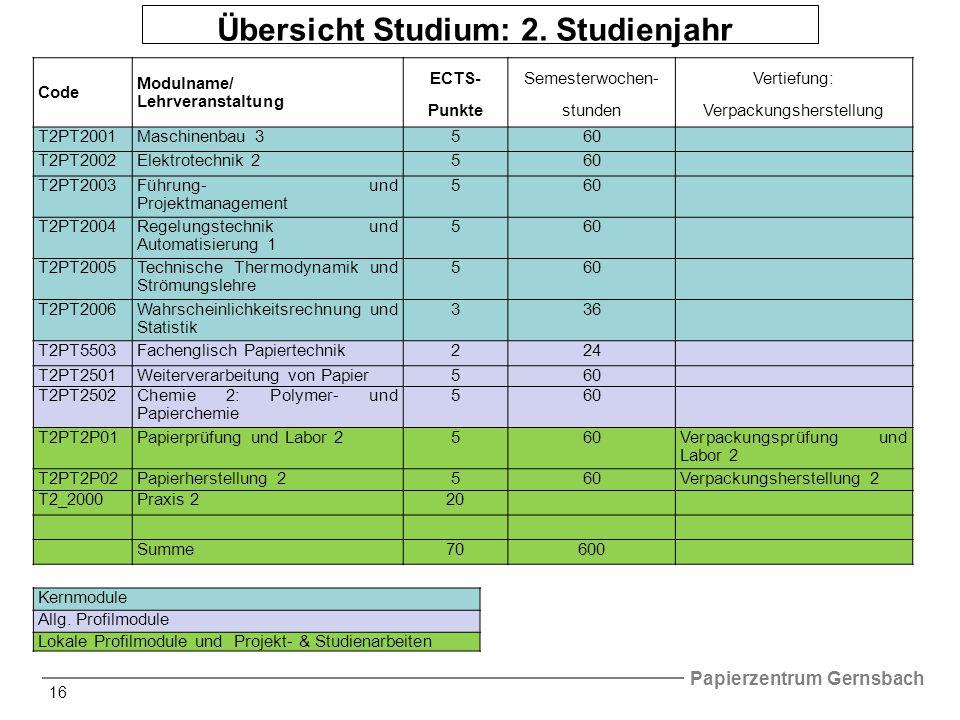 Übersicht Studium: 2. Studienjahr