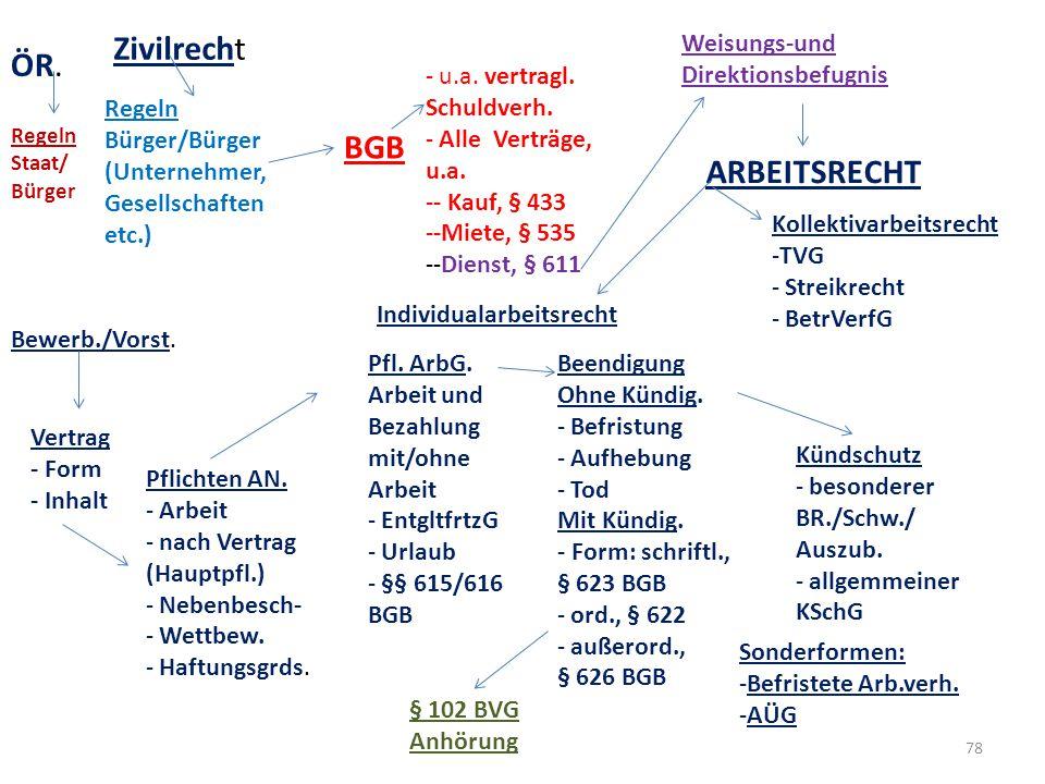 Zivilrecht ÖR. BGB ARBEITSRECHT Weisungs-und Direktionsbefugnis