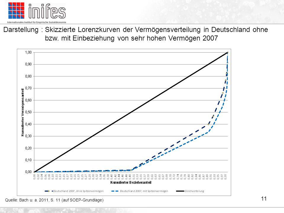Darstellung : Skizzierte Lorenzkurven der Vermögensverteilung in Deutschland ohne bzw. mit Einbeziehung von sehr hohen Vermögen 2007