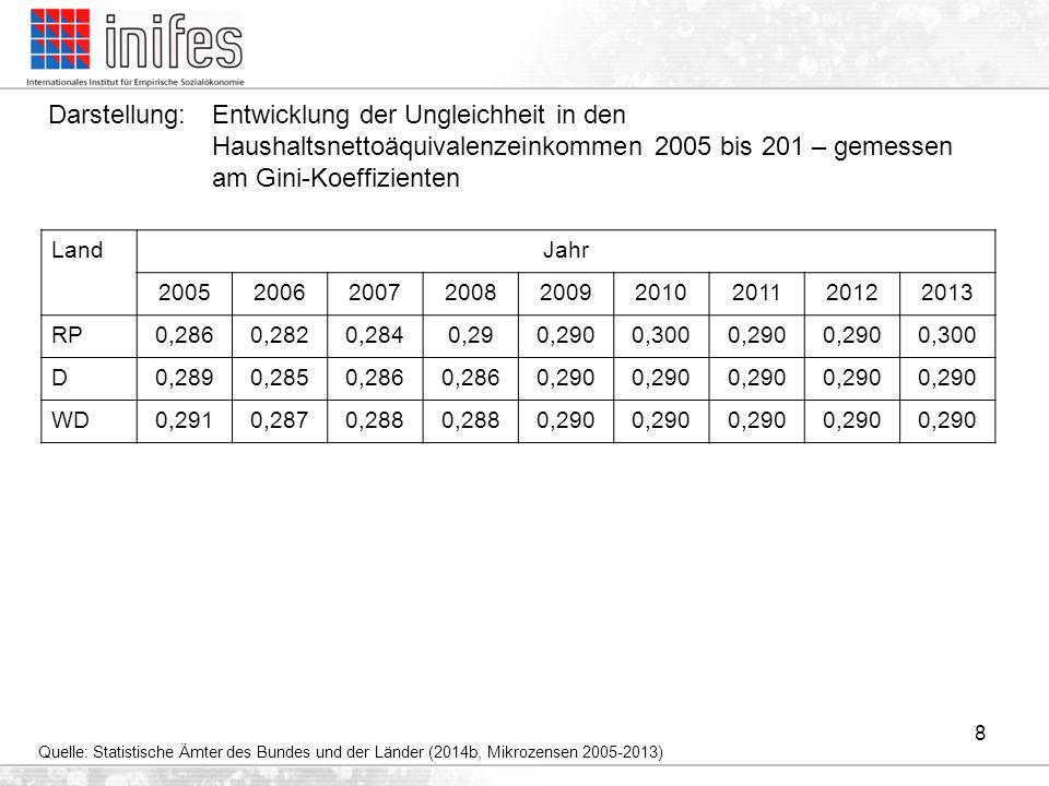 Darstellung: Entwicklung der Ungleichheit in den Haushaltsnettoäquivalenzeinkommen 2005 bis 201 – gemessen am Gini-Koeffizienten