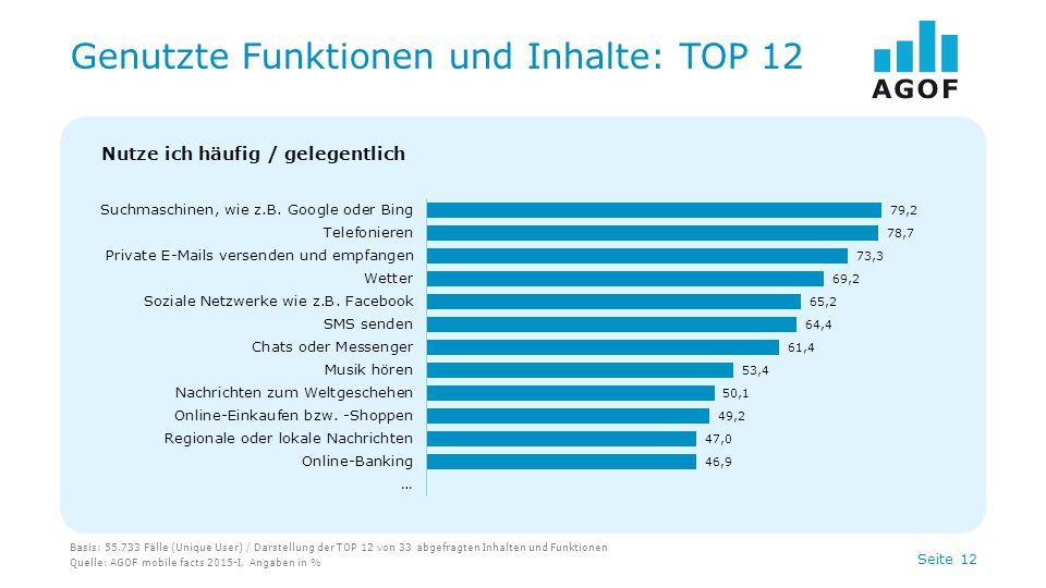 Genutzte Funktionen und Inhalte: TOP 12
