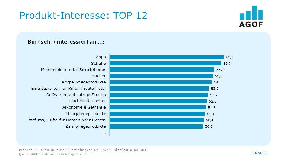 Produkt-Interesse: TOP 12