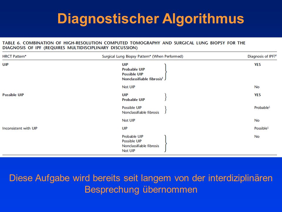Diagnostischer Algorithmus