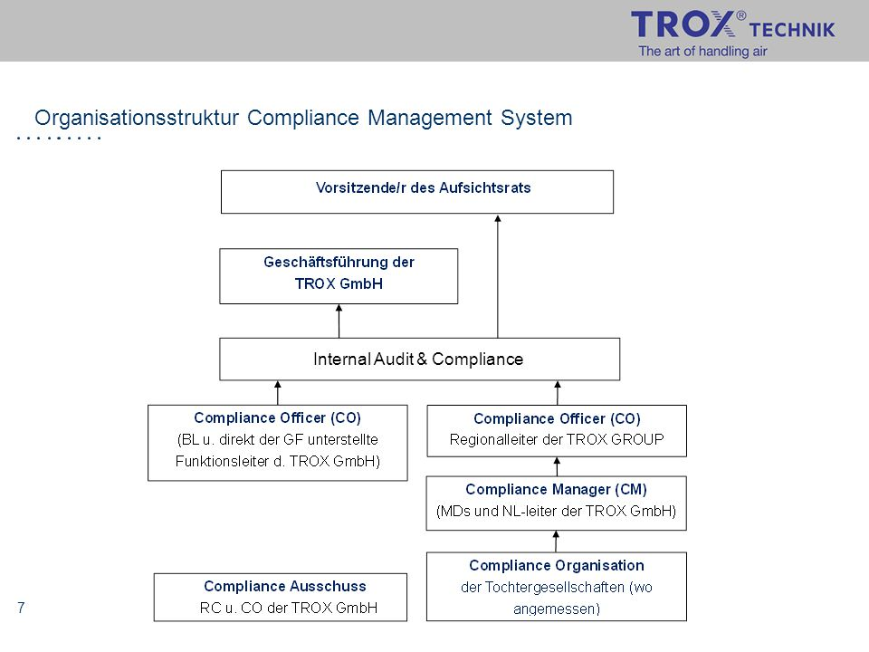 Organisationsstruktur Compliance Management System