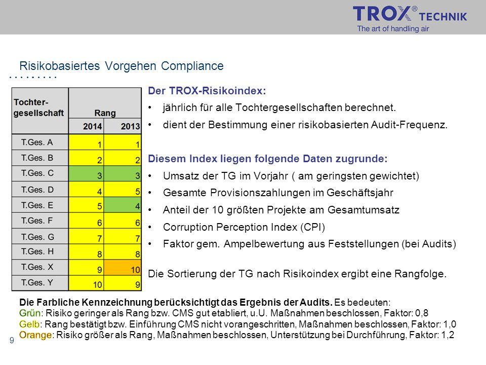 Risikobasiertes Vorgehen Compliance