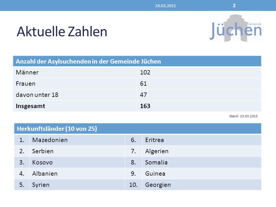 Aktuelle Zahlen Anzahl der Asylsuchenden in der Gemeinde Jüchen Männer