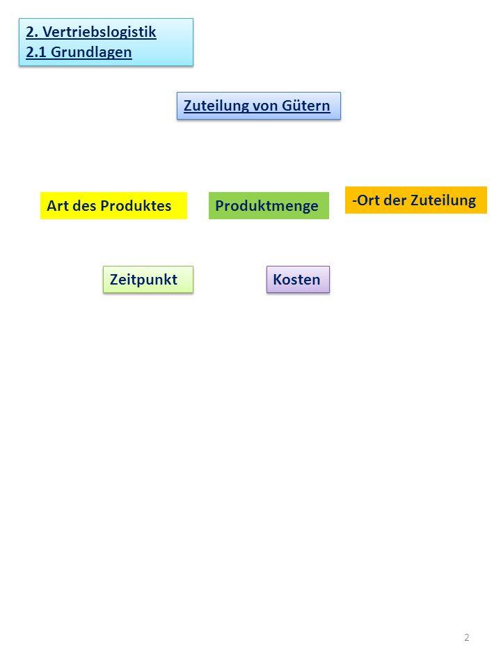 2. Vertriebslogistik 2.1 Grundlagen. Zuteilung von Gütern. Ort der Zuteilung. Art des Produktes.