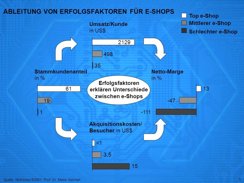 ÜBERSICHT: GRUNDLEGENDE ERFOLGSFAKTOREN FÜR E-SHOPS