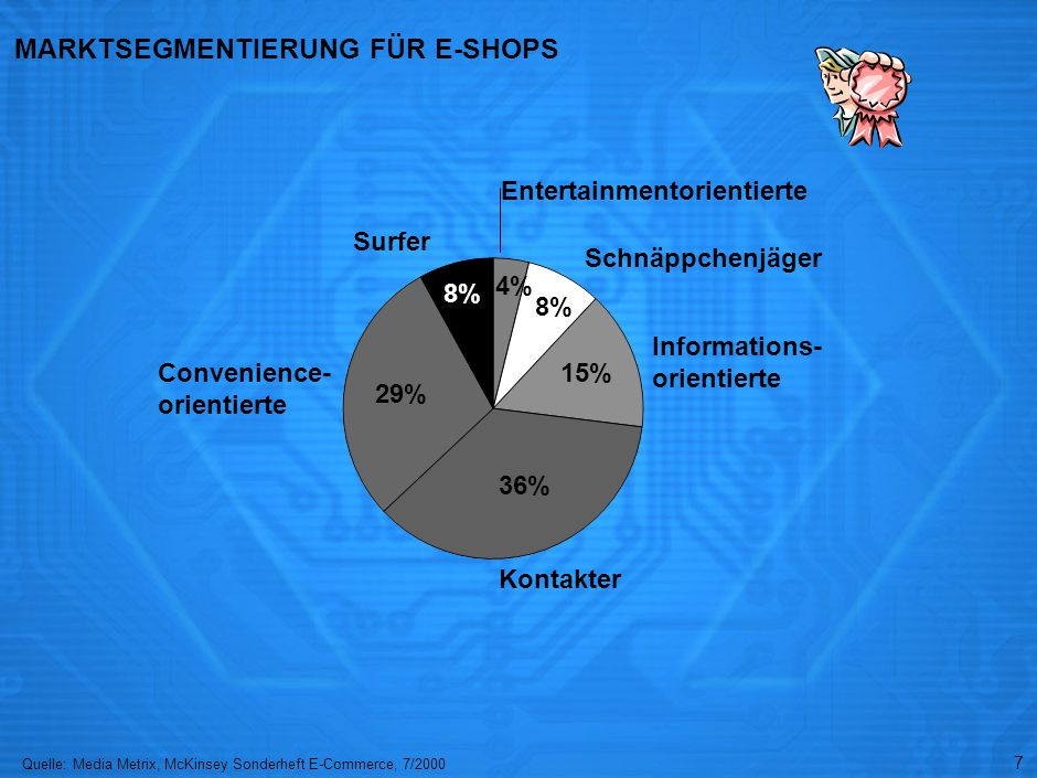 BEISPIEL FÜR DIFFERENZIERUNG DURCH E-SHOP: CAKES-ONLINE