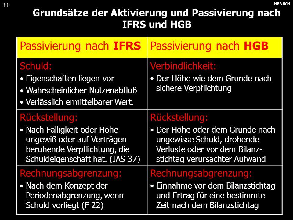 Grundsätze der Aktivierung und Passivierung nach IFRS und HGB
