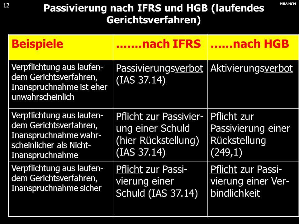 Passivierung nach IFRS und HGB (laufendes Gerichtsverfahren)
