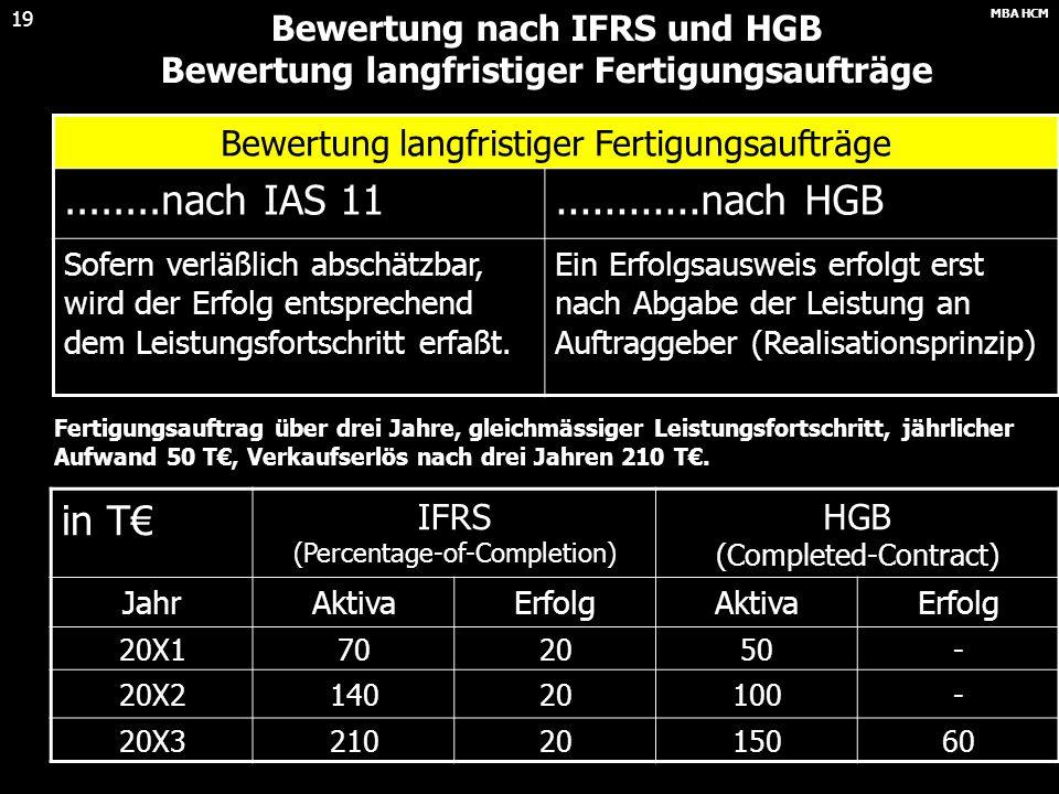 Bewertung nach IFRS und HGB Bewertung langfristiger Fertigungsaufträge