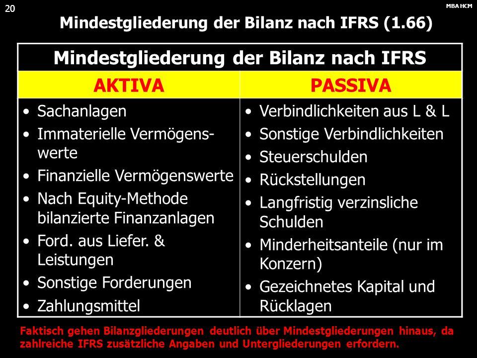 Mindestgliederung der Bilanz nach IFRS AKTIVA PASSIVA