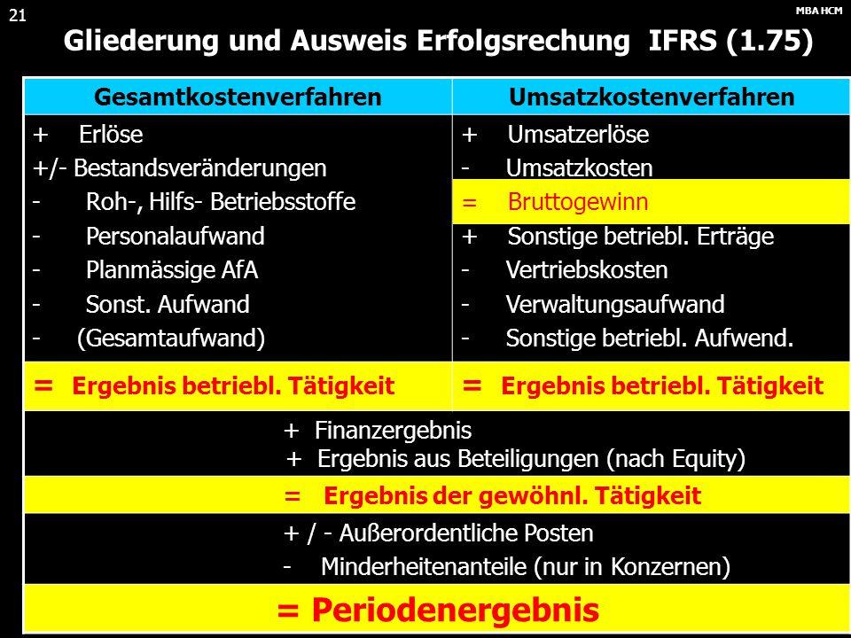 = Periodenergebnis Gliederung und Ausweis Erfolgsrechung IFRS (1.75)