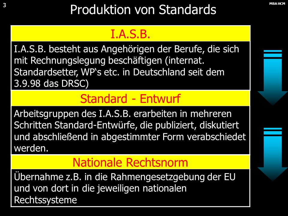 Produktion von Standards