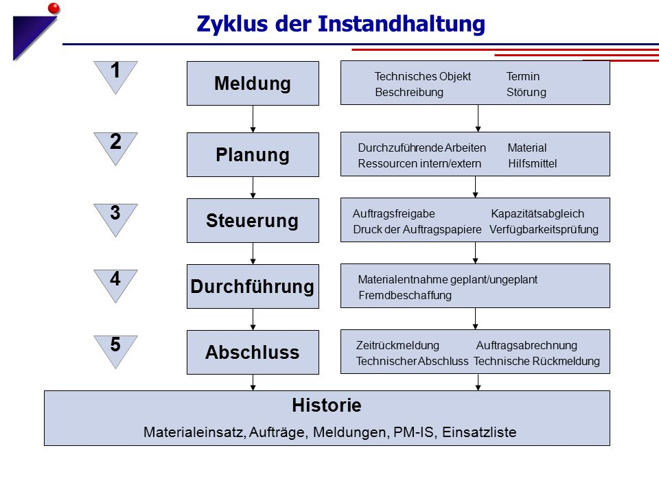 Zyklus der Instandhaltung