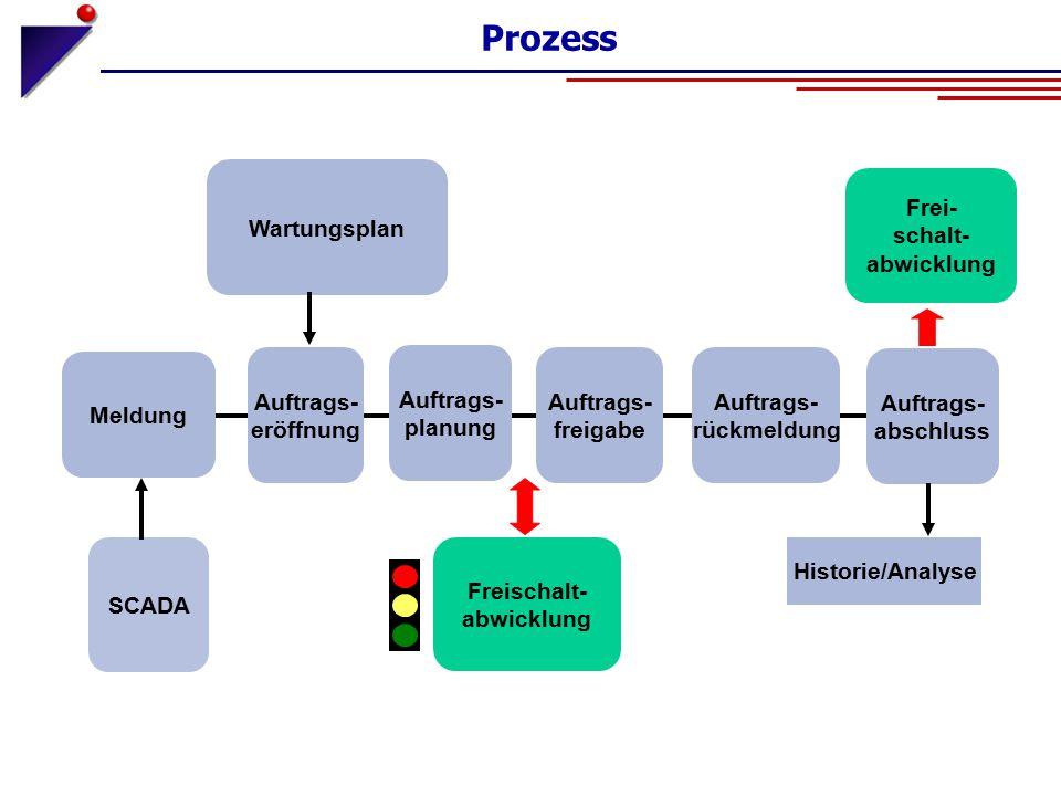 Prozess Wartungsplan Frei- schalt- abwicklung Meldung Auftrags-