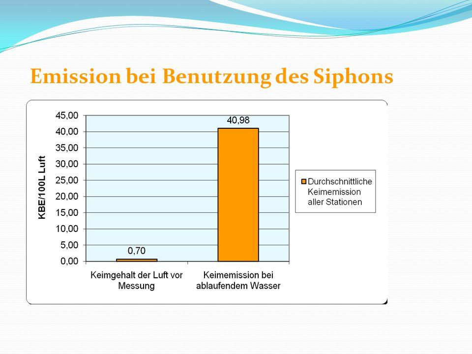 Emission bei Benutzung des Siphons