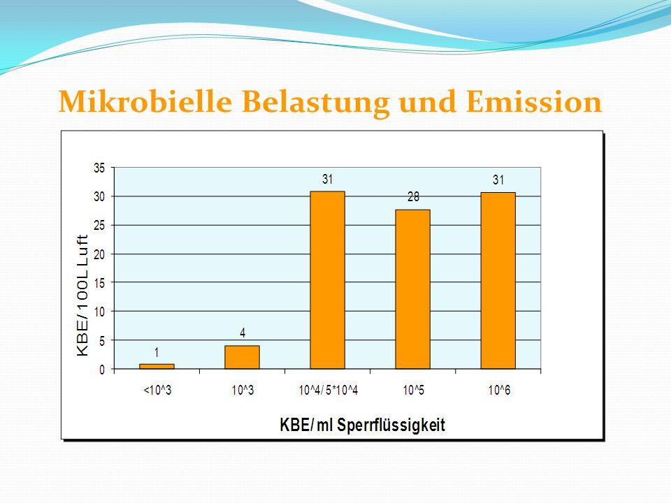 Mikrobielle Belastung und Emission