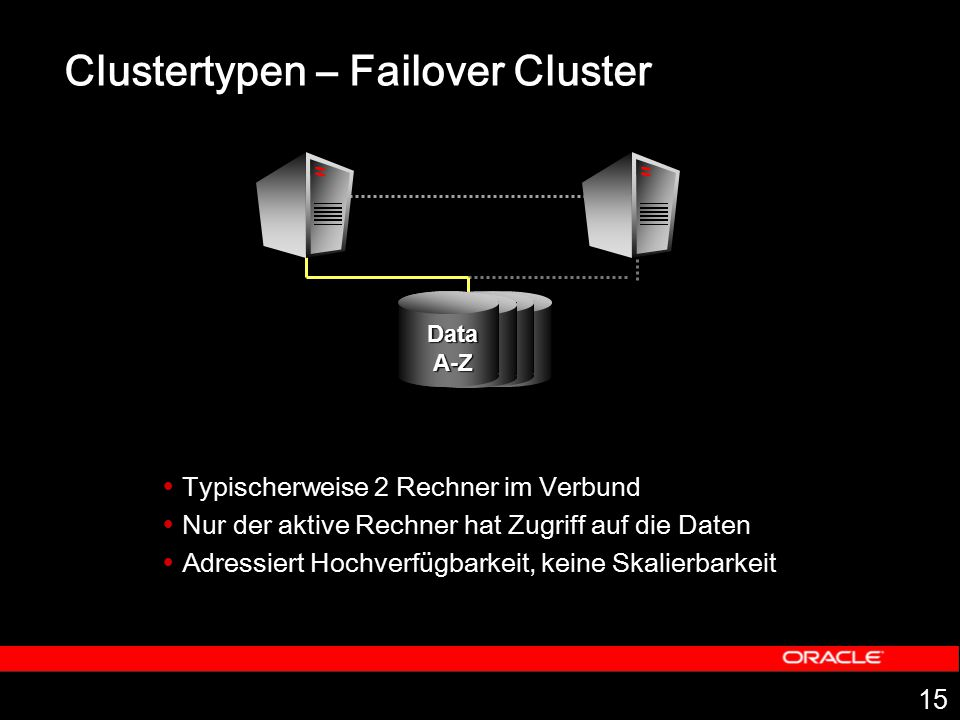 Clustertypen – Failover Cluster