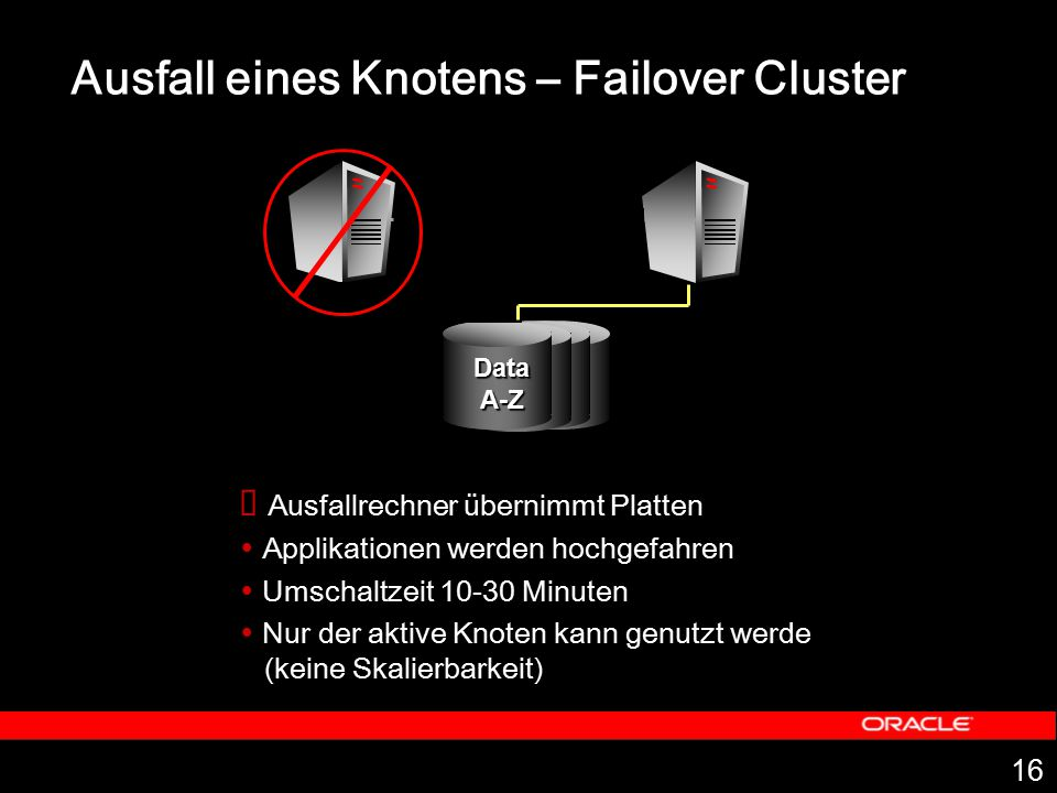 Ausfall eines Knotens – Failover Cluster