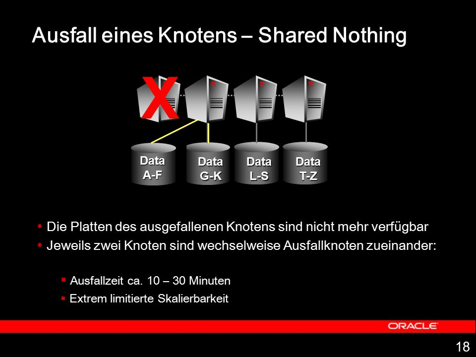 Ausfall eines Knotens – Shared Nothing