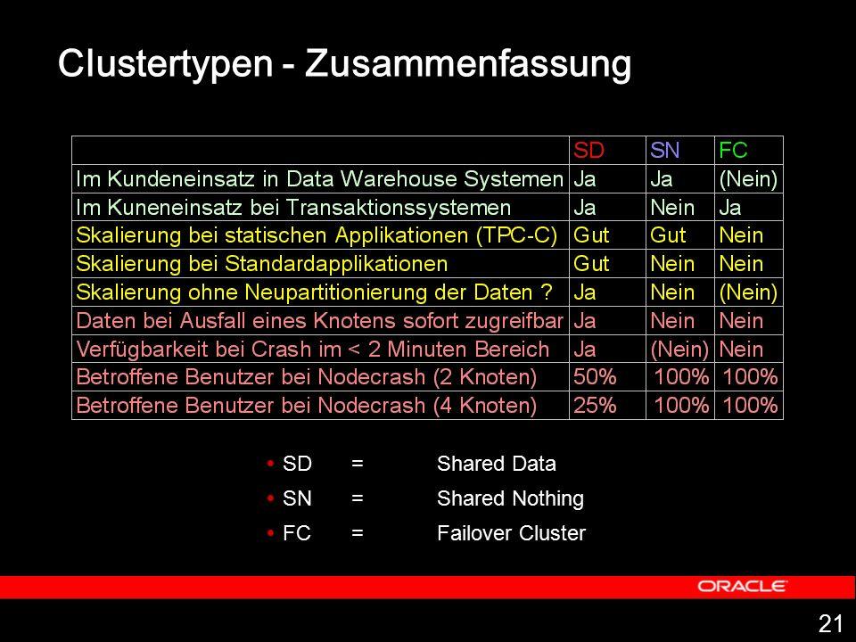 Clustertypen - Zusammenfassung