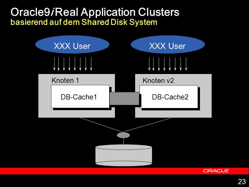Oracle9i Real Application Clusters basierend auf dem Shared Disk System