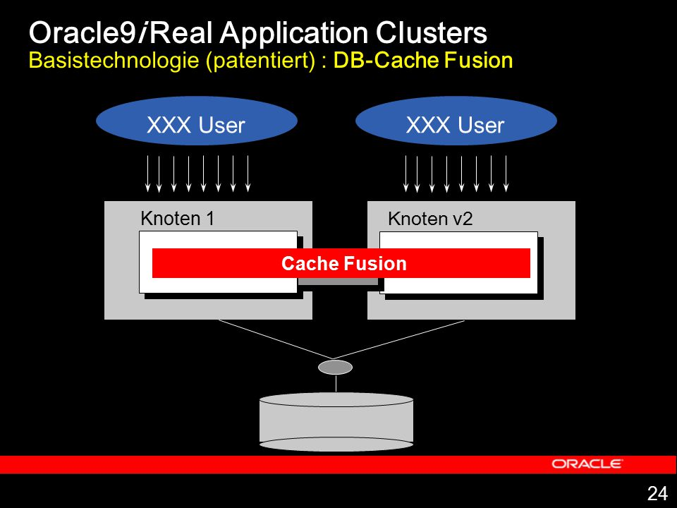Oracle9i Real Application Clusters Basistechnologie (patentiert) : DB-Cache Fusion