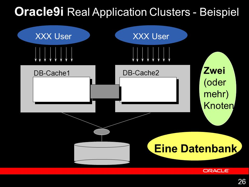 Oracle9i Real Application Clusters - Beispiel