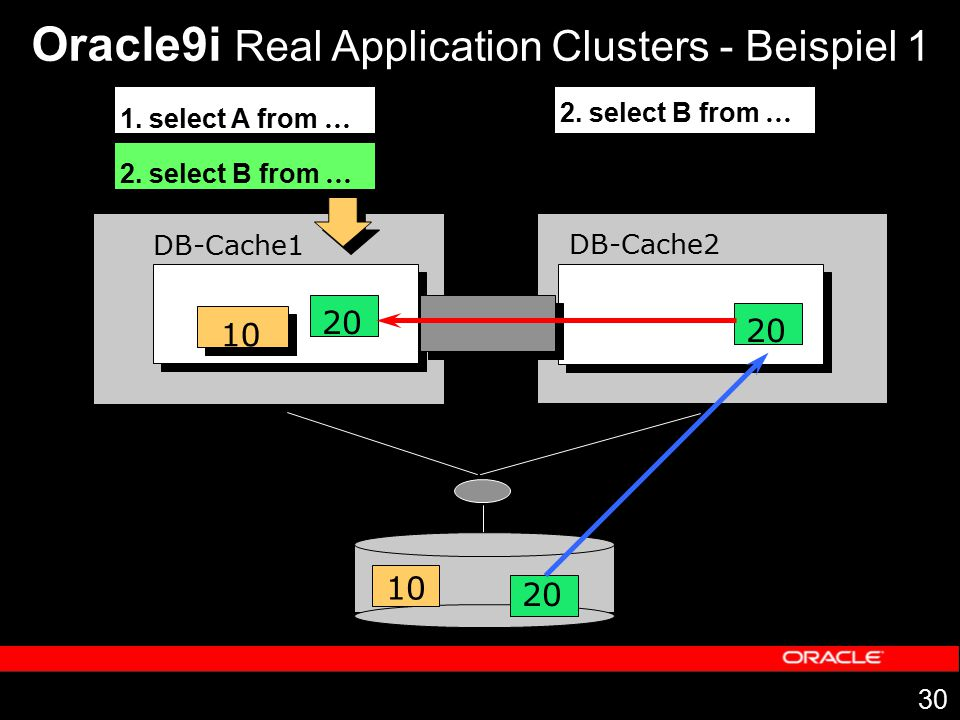 Oracle9i Real Application Clusters - Beispiel 1