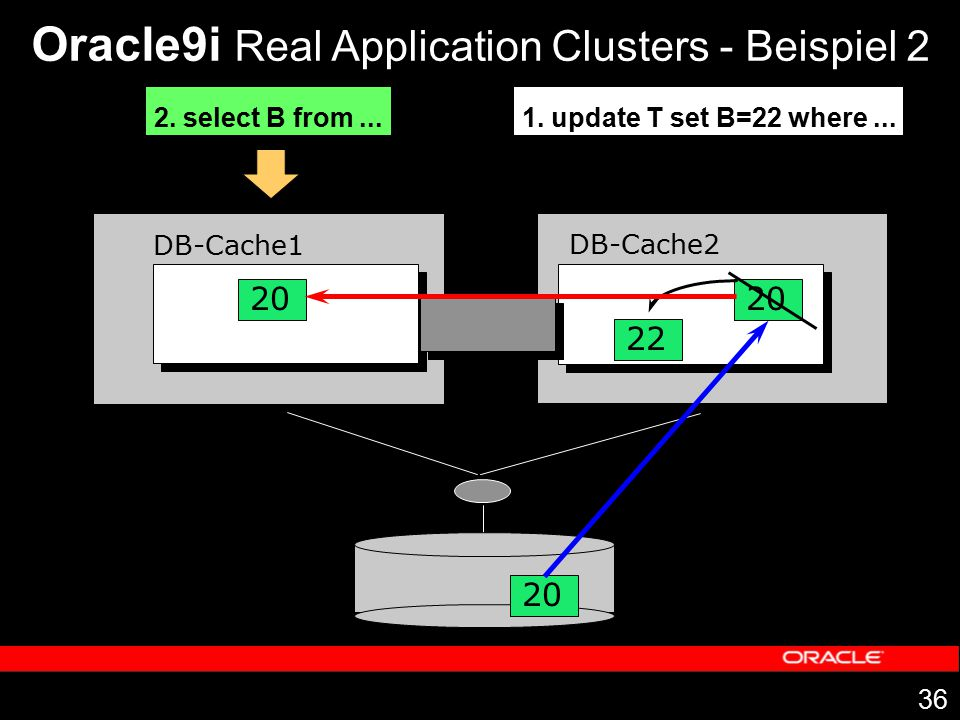 Oracle9i Real Application Clusters - Beispiel 2