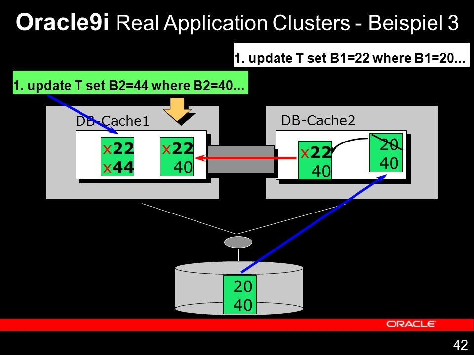 Oracle9i Real Application Clusters - Beispiel 3