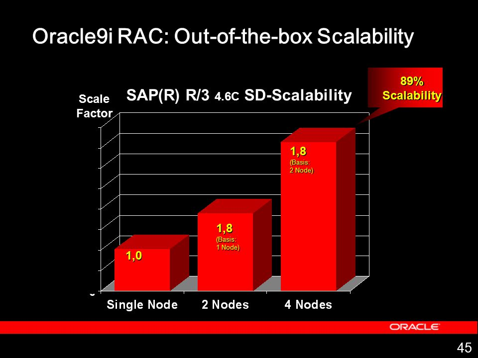 Oracle9i RAC: Out-of-the-box Scalability