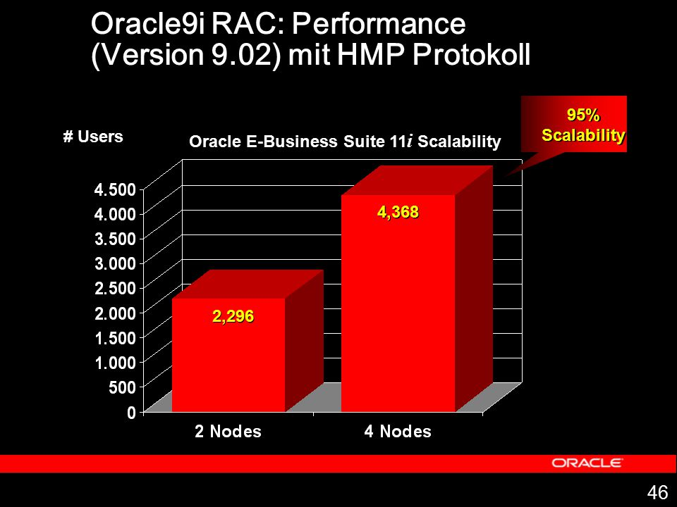 Oracle9i RAC: Performance (Version 9.02) mit HMP Protokoll